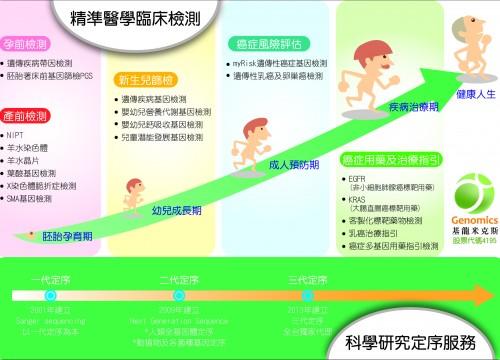 基龍米克斯 建立定序為本的生技藍海 領航台灣精準醫學